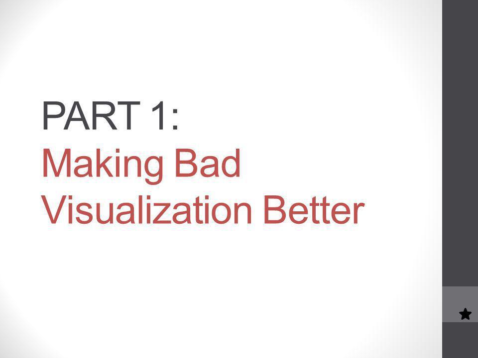 PART 1: Making Bad Visualization Better
