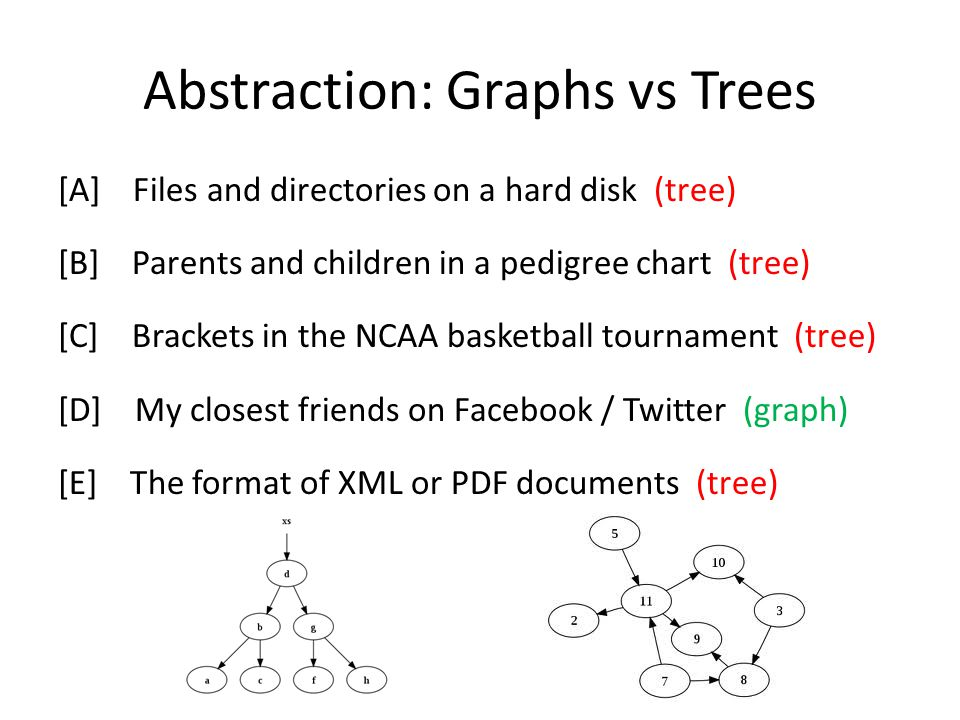 Abstraction: Graphs vs Trees [A] Files and directories on a hard disk (tree) [B] Parents and children in a pedigree chart (tree) [C] Brackets in the NCAA basketball tournament (tree) [D] My closest friends on Facebook / Twitter (graph) [E] The format of XML or PDF documents (tree)