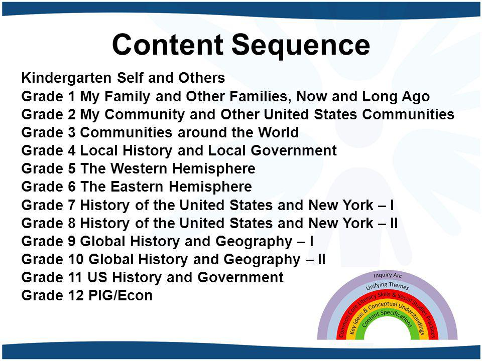 Content Sequence Kindergarten Self and Others Grade 1 My Family and Other Families, Now and Long Ago Grade 2 My Community and Other United States Comm