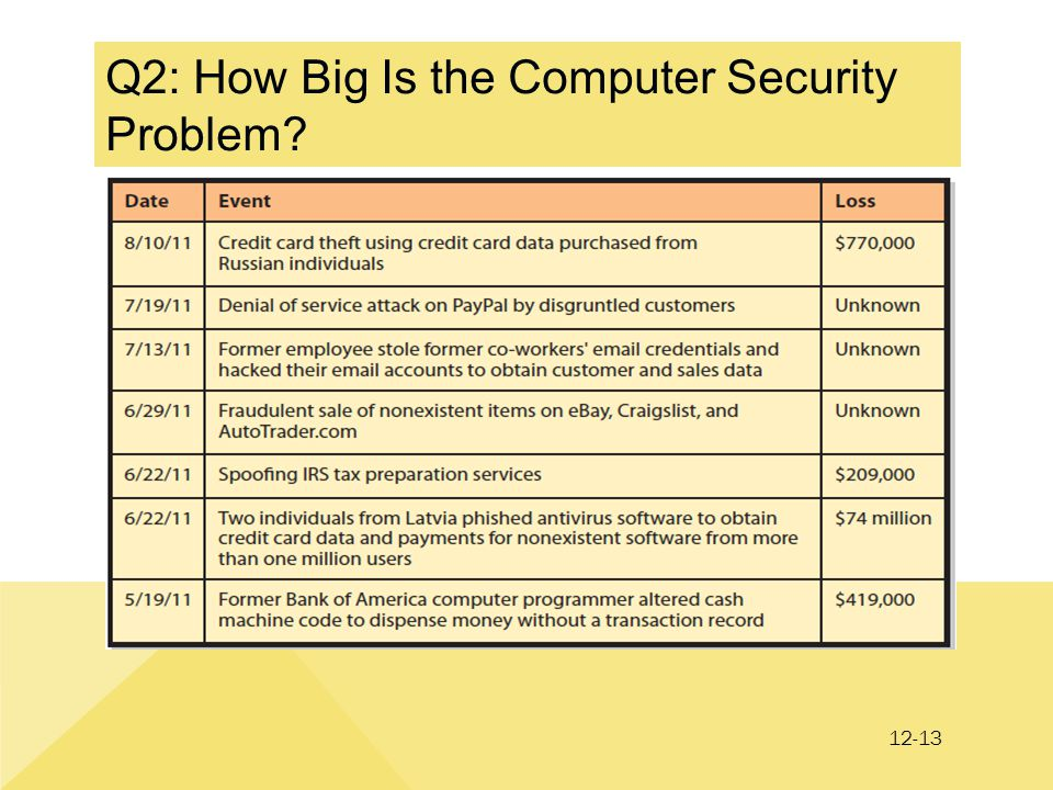 12-13 Q2: How Big Is the Computer Security Problem?