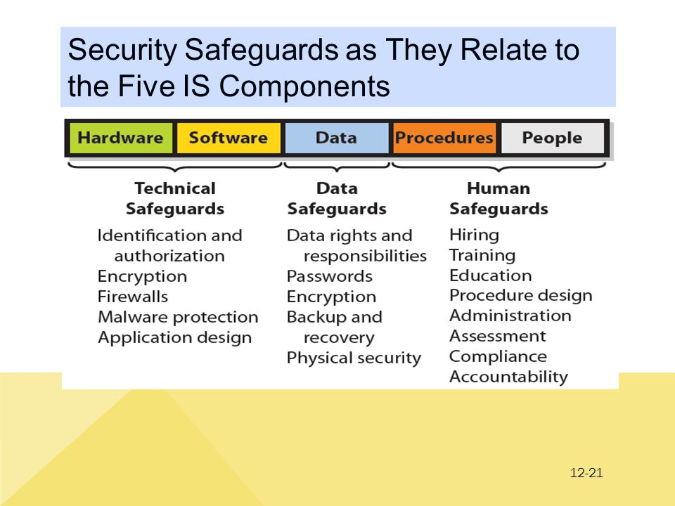 12-21 Security Safeguards as They Relate to the Five IS Components