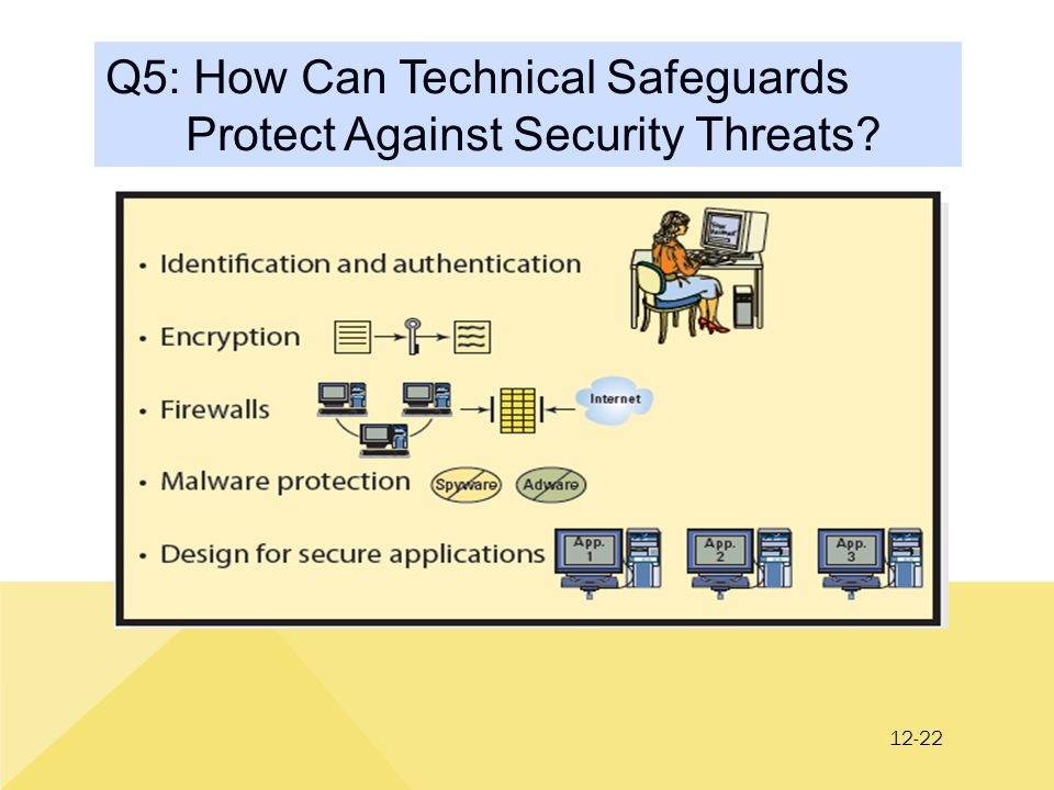 12-22 Q5: How Can Technical Safeguards Protect Against Security Threats?