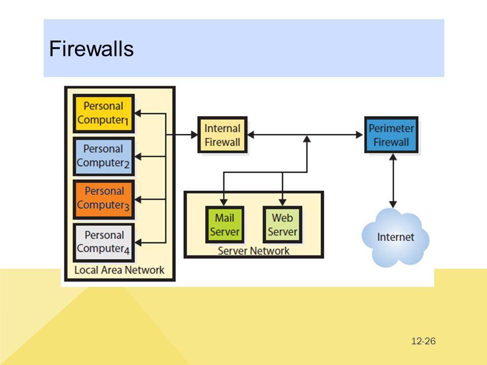 12-26 Firewalls