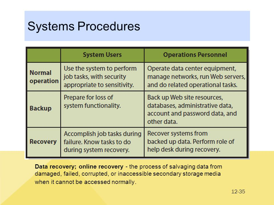 12-35 Systems Procedures Data recovery; online recovery - the process of salvaging data from damaged, failed, corrupted, or inaccessible secondary storage media when it cannot be accessed normally.