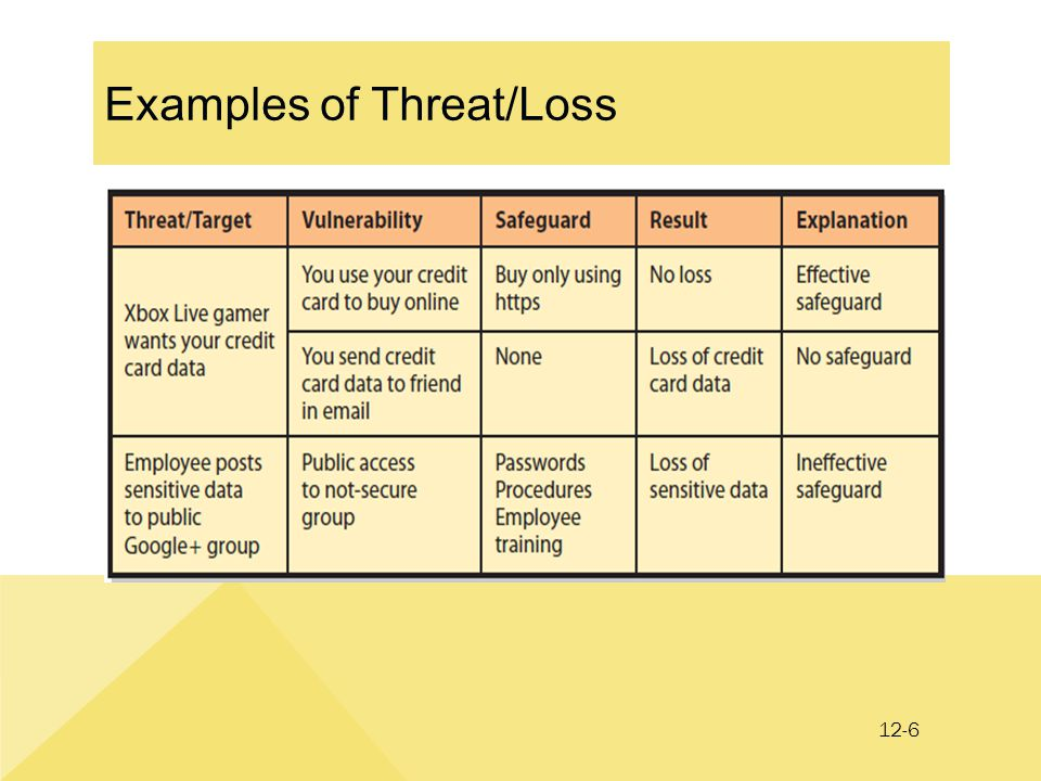 12-6 Examples of Threat/Loss