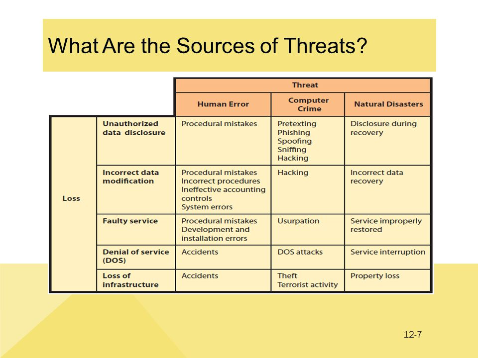 12-7 What Are the Sources of Threats?