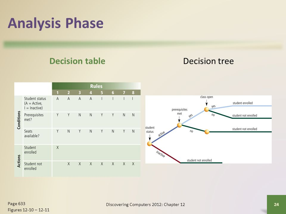 Analysis Phase Decision tableDecision tree Discovering Computers 2012: Chapter 1224 Page 633 Figures 12-10 – 12-11