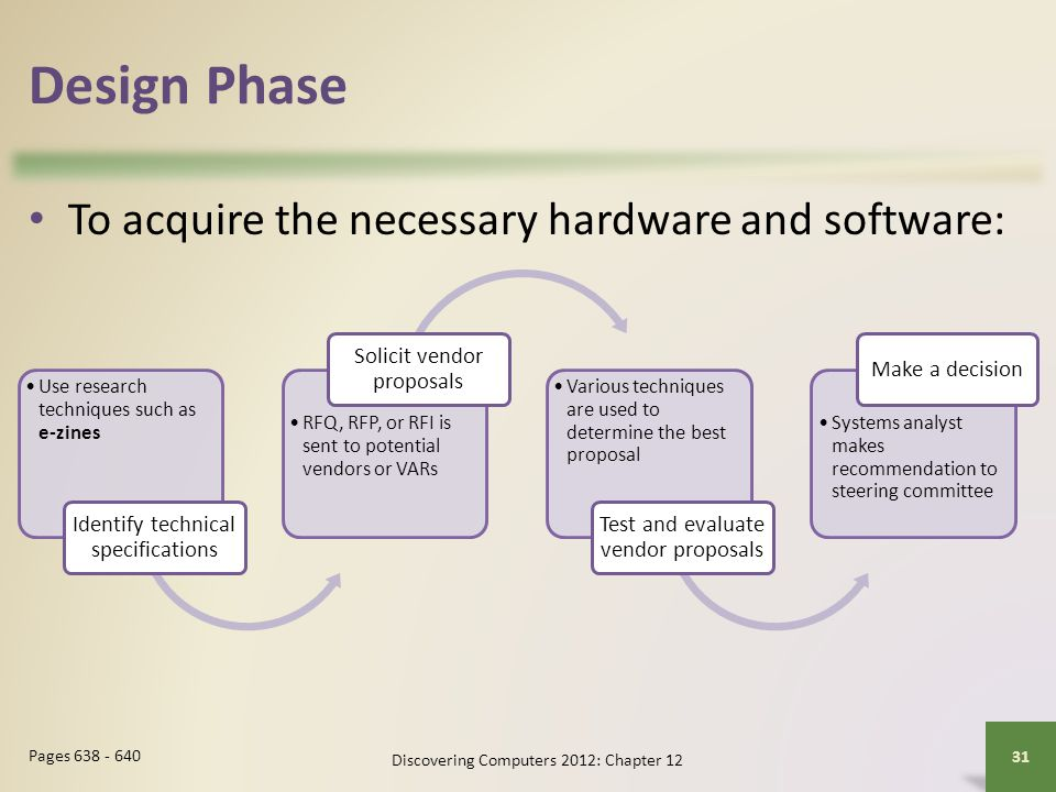 Design Phase To acquire the necessary hardware and software: Discovering Computers 2012: Chapter 12 31 Pages 638 - 640 Use research techniques such as