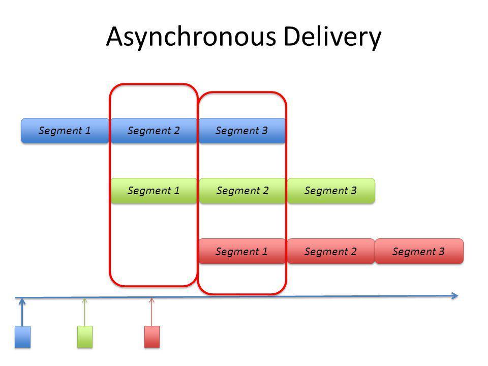 Asynchronous Delivery Segment 1 Segment 2 Segment 3 Segment 1 Segment 2 Segment 3 Segment 1 Segment 2 Segment 3