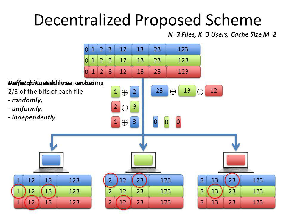 Decentralized Proposed Scheme 1 1 2 2 3 3 12 13 23 123 0 1 1 2 2 3 3 12 13 23 123 0 1 1 2 2 3 3 12 13 23 123 0 1 1 12 13 123 1 1 12 13 123 1 1 12 13 1