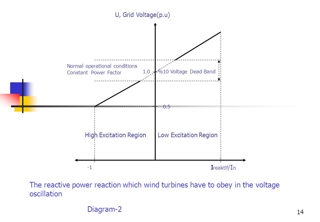 14 I reaktif /I n -11 %10 Voltage Dead Band High Excitation Region Low Excitation Region U, Grid Voltage(p.u) 0.5 Normal operational conditions Constant Power Factor 1.0 The reactive power reaction which wind turbines have to obey in the voltage oscillation Diagram-2