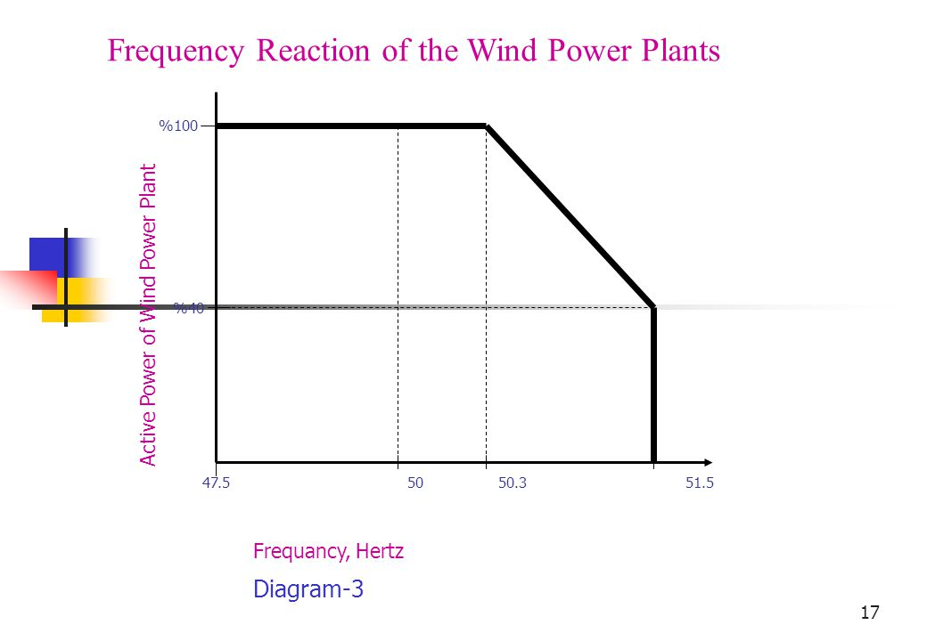 17 Active Power of Wind Power Plant Frequancy, Hertz %100 47.5 50 50.3 51.5 %40 Frequency Reaction of the Wind Power Plants Diagram-3