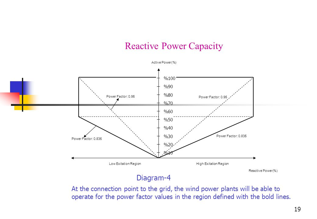 19 % % % % % % % % % % 100 90 80 70 60 50 40 30 20 10 _ _ _ _ _ _ _ _ _ _ Active Power(%) Reactive Power(%) High Exitation RegionLow Exitation Region Power Factor: 0.835 Power Factor: 0.95 Power Factor: 0.835 Power Factor: 0.95 Reactive Power Capacity At the connection point to the grid, the wind power plants will be able to operate for the power factor values in the region defined with the bold lines.