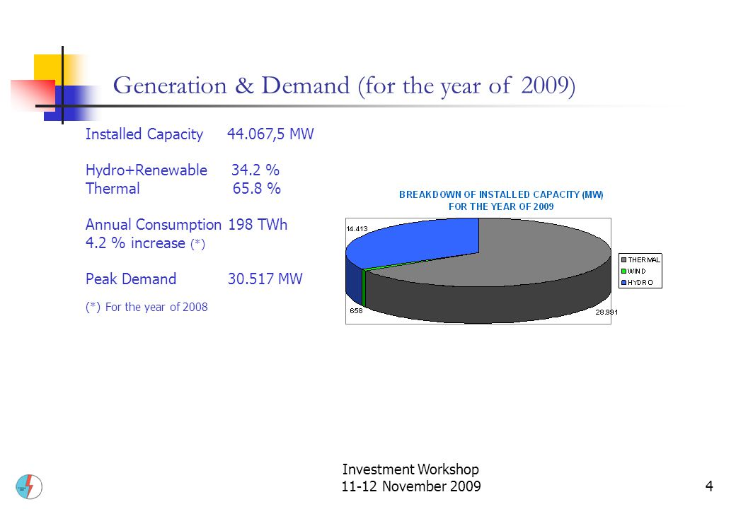 Investment Workshop 11-12 November 20094 Installed Capacity 44.067,5 MW Hydro+Renewable 34.2 % Thermal 65.8 % Annual Consumption198 TWh 4.2 % increase (*) Peak Demand30.517 MW (*) For the year of 2008 Generation & Demand (for the year of 2009)