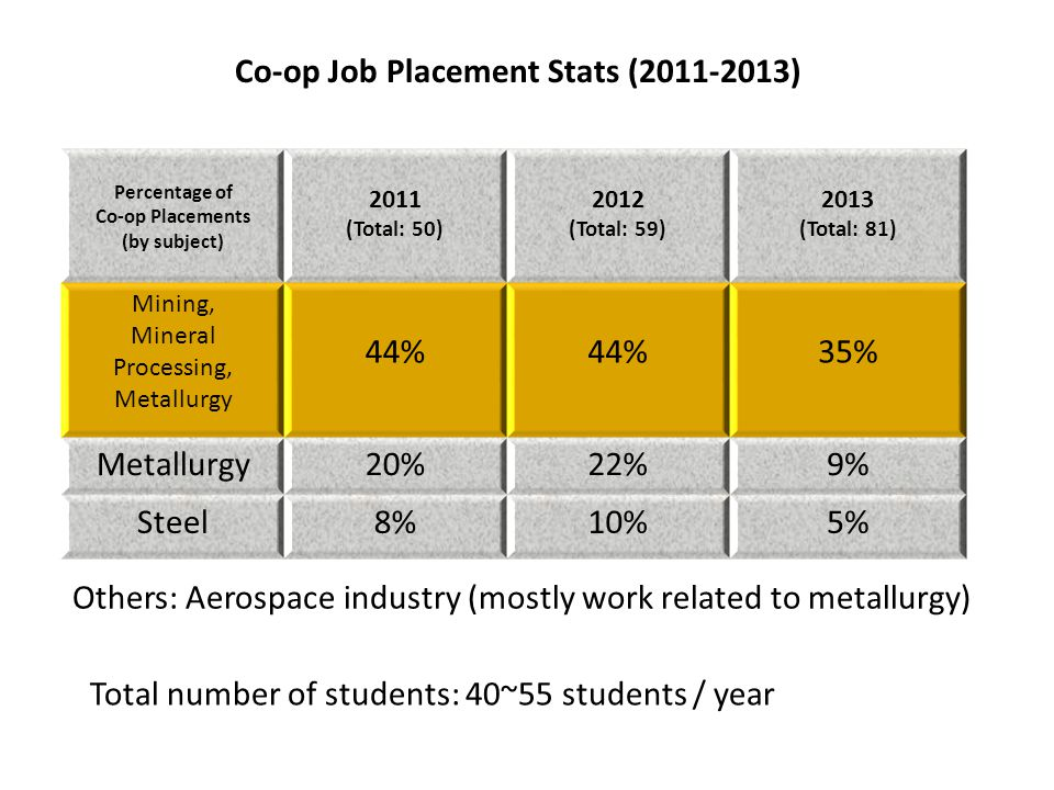 Co-op Job Placement Stats (2011-2013) Percentage of Co-op Placements (by subject) 2011 (Total: 50) 2012 (Total: 59) 2013 (Total: 81) Mining, Mineral Processing, Metallurgy 44% 35% Metallurgy20%22%9% Steel8%10%5% Total number of students: 40~55 students / year Others: Aerospace industry (mostly work related to metallurgy)