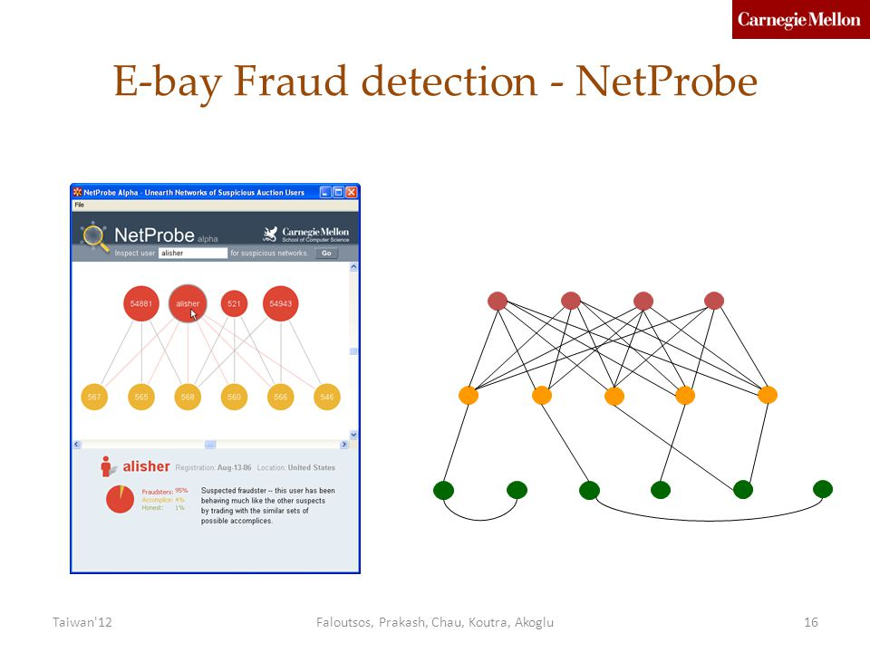 Taiwan 12Faloutsos, Prakash, Chau, Koutra, Akoglu16 E-bay Fraud detection - NetProbe