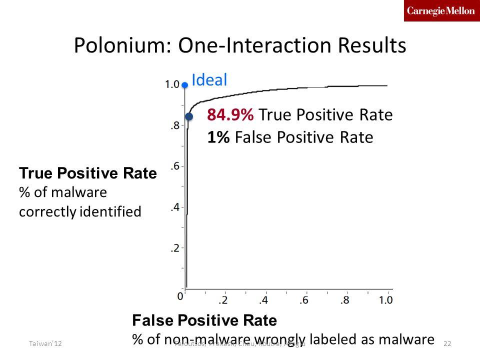 Polonium: One-Interaction Results 84.9% True Positive Rate 1% False Positive Rate True Positive Rate % of malware correctly identified False Positive Rate % of non-malware wrongly labeled as malware 22 Ideal Taiwan 12Faloutsos, Prakash, Chau, Koutra, Akoglu