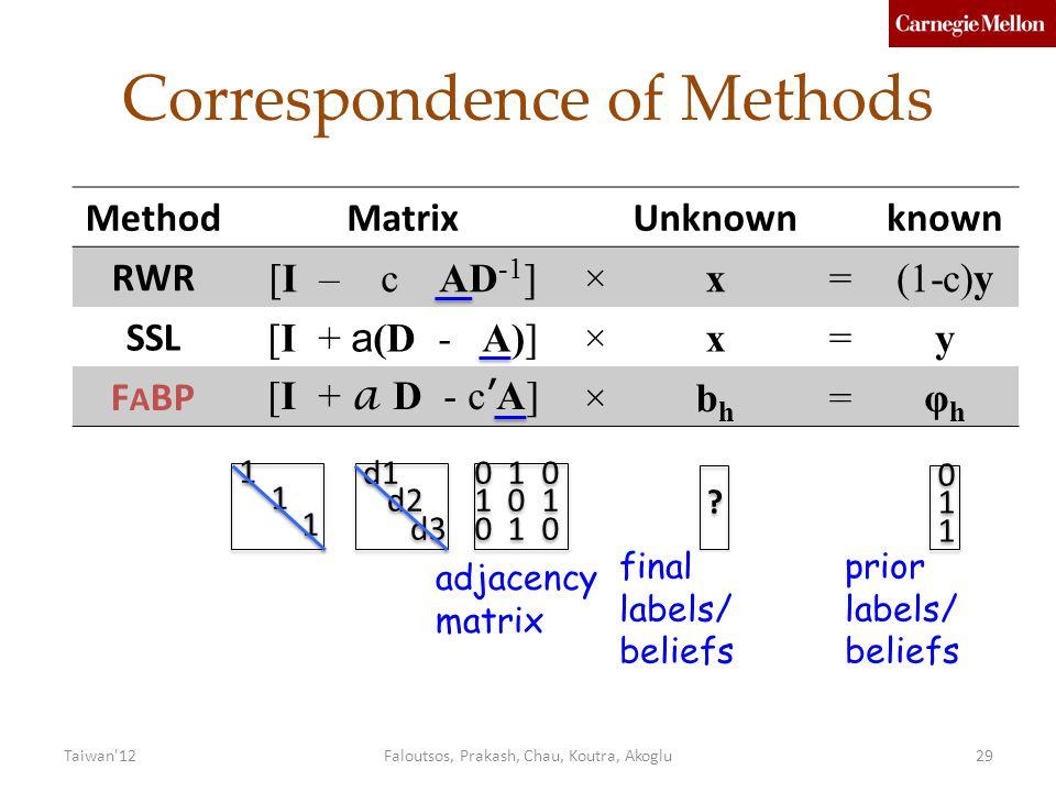 Correspondence of Methods Faloutsos, Prakash, Chau, Koutra, Akoglu29 MethodMatrixUnknownknown RWR [I – c AD -1 ]×x=(1-c)y SSL [I + a (D - A)] ×x=y F A BP [I + a D - c ' A] ×bhbh =φhφh 0 1 0 1 0 1 0 1 0 1 0 1 0 1 0 .