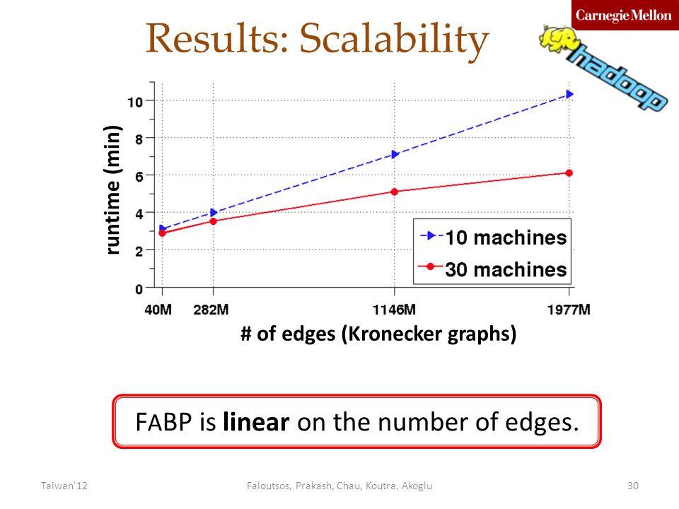 Results: Scalability Faloutsos, Prakash, Chau, Koutra, Akoglu30 F A BP is linear on the number of edges.