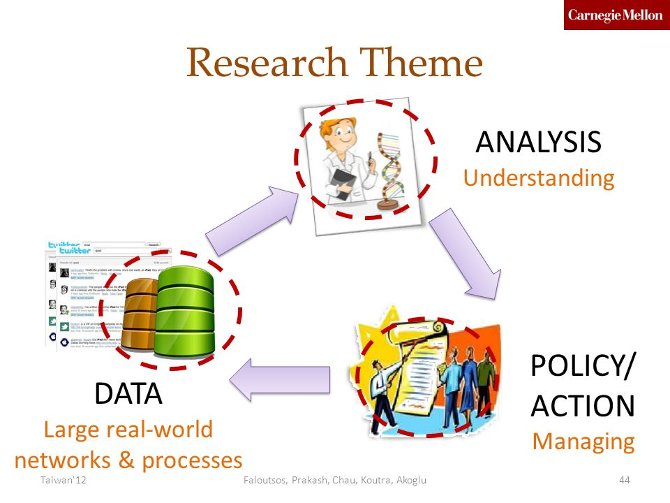 Research Theme DATA Large real-world networks & processes ANALYSIS Understanding POLICY/ ACTION Managing Faloutsos, Prakash, Chau, Koutra, Akoglu44Taiwan 12