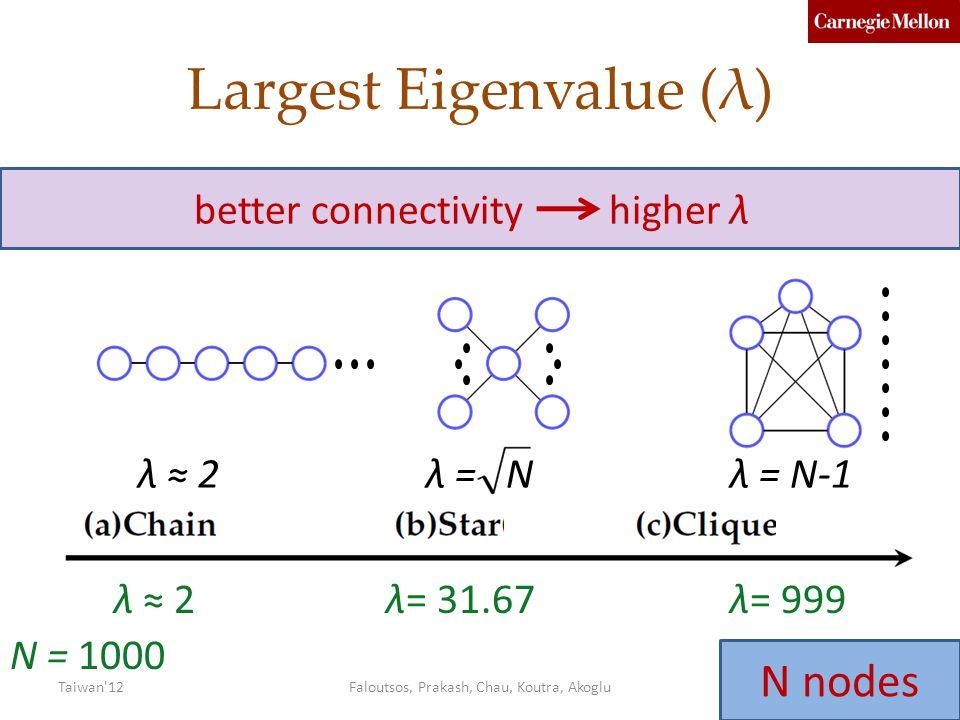 Largest Eigenvalue (λ) λ ≈ 2λ = Nλ = N-1 N = 1000 λ ≈ 2λ= 31.67λ= 999 better connectivity higher λ Faloutsos, Prakash, Chau, Koutra, Akoglu62Taiwan 12 N nodes
