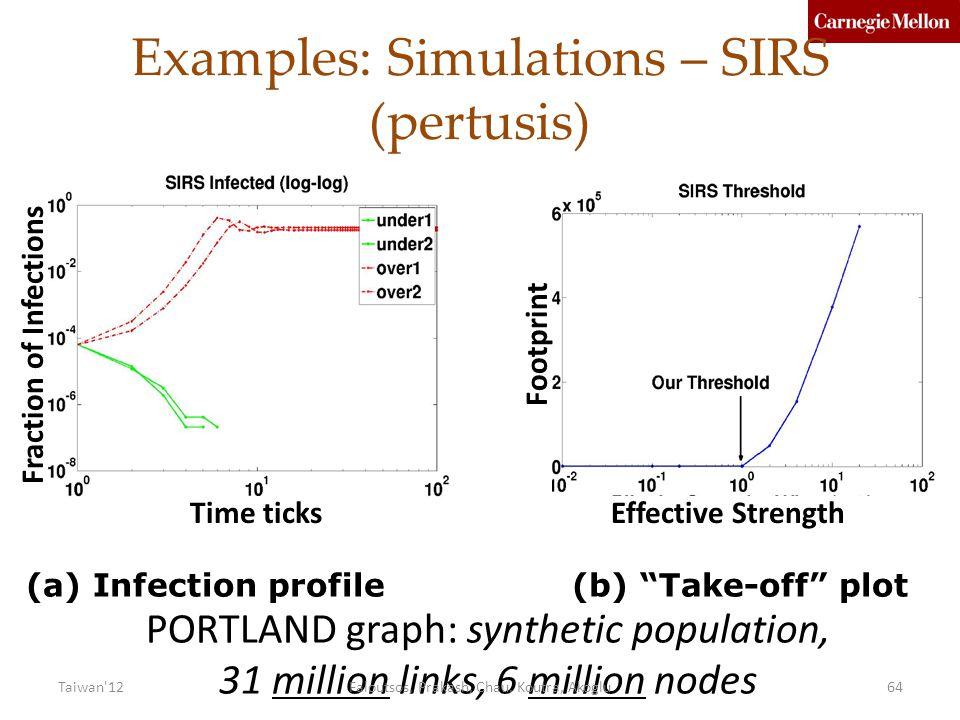 Examples: Simulations – SIRS (pertusis) Fraction of Infections Footprint Effective StrengthTime ticks (a) Infection profile (b) Take-off plot PORTLAND graph: synthetic population, 31 million links, 6 million nodes Faloutsos, Prakash, Chau, Koutra, Akoglu64Taiwan 12