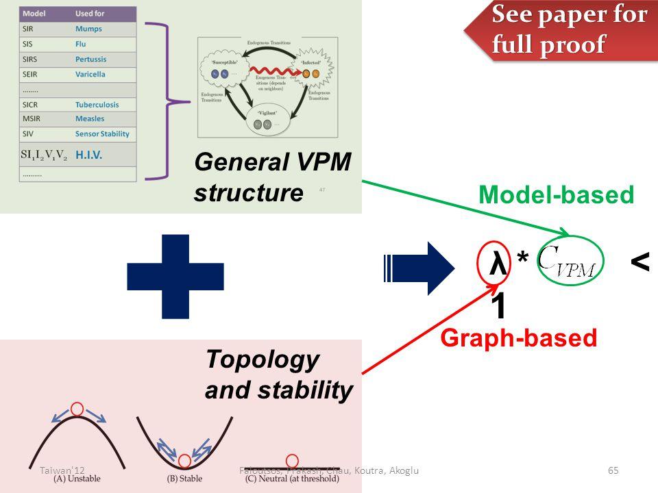 λ * < 1 Graph-based Model-based 65 General VPM structure Topology and stability See paper for full proof Taiwan 12Faloutsos, Prakash, Chau, Koutra, Akoglu