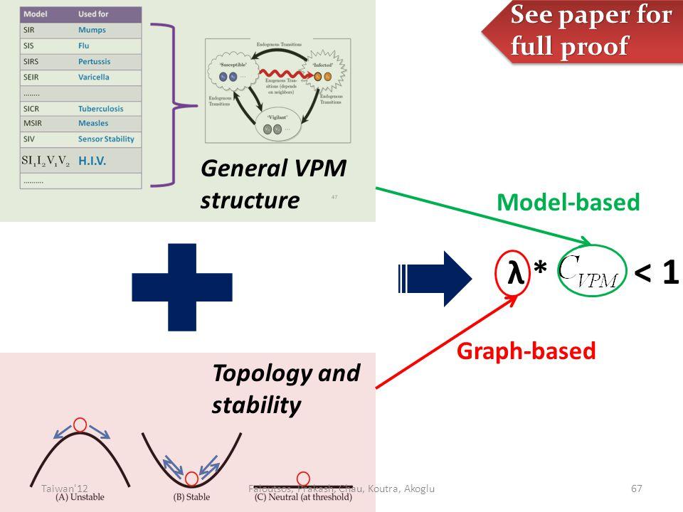 λ * < 1 Graph-based Model-based General VPM structure Topology and stability See paper for full proof 67Taiwan 12Faloutsos, Prakash, Chau, Koutra, Akoglu