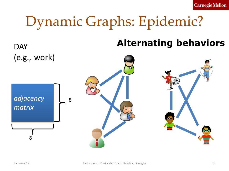 Dynamic Graphs: Epidemic.
