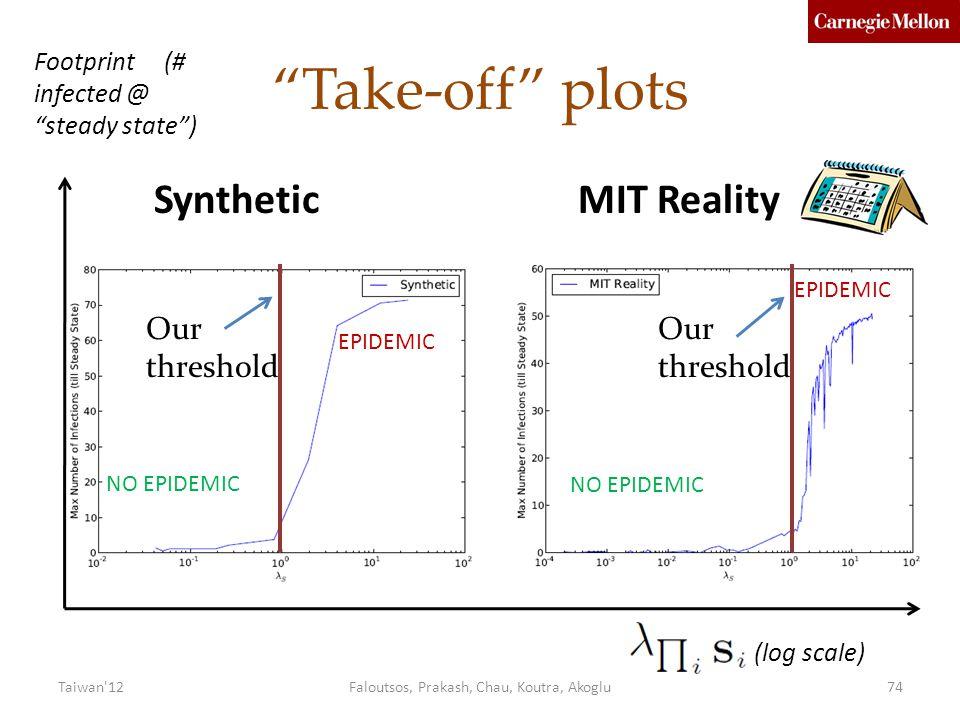 Take-off plots Footprint (# infected @ steady state ) Our threshold (log scale) NO EPIDEMIC EPIDEMIC NO EPIDEMIC SyntheticMIT Reality Faloutsos, Prakash, Chau, Koutra, Akoglu74Taiwan 12