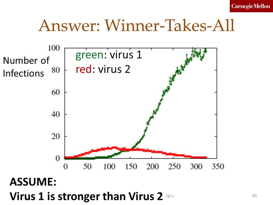 Answer: Winner-Takes-All green: virus 1 red: virus 2 Number of Infections 80Taiwan 12Faloutsos, Prakash, Chau, Koutra, Akoglu ASSUME: Virus 1 is stronger than Virus 2