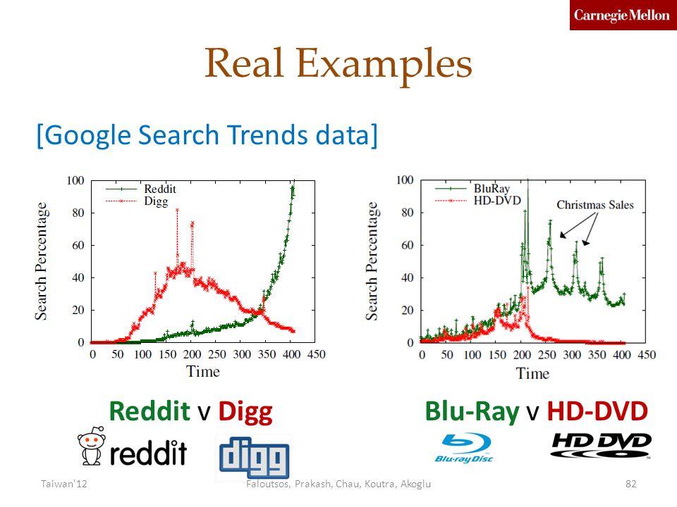 Real Examples Reddit v DiggBlu-Ray v HD-DVD [Google Search Trends data] 82Taiwan 12Faloutsos, Prakash, Chau, Koutra, Akoglu