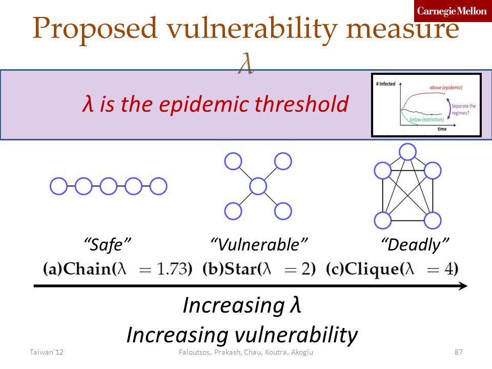 Proposed vulnerability measure λ Increasing λ Increasing vulnerability λ is the epidemic threshold Safe Vulnerable Deadly Faloutsos, Prakash, Chau, Koutra, Akoglu87Taiwan 12