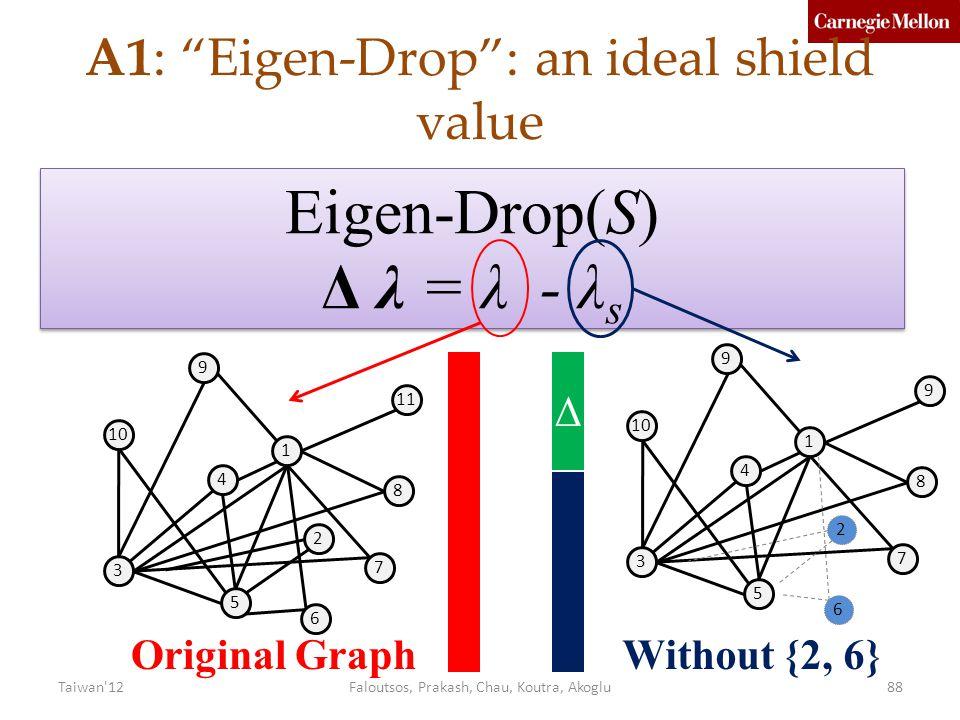 1 9 10 3 4 5 7 8 6 2 9 1 11 10 3 4 5 6 7 8 2 9 Original GraphWithout {2, 6} Eigen-Drop(S) Δ λ = λ - λ s Eigen-Drop(S) Δ λ = λ - λ s Δ A1: Eigen-Drop : an ideal shield value Faloutsos, Prakash, Chau, Koutra, Akoglu88Taiwan 12