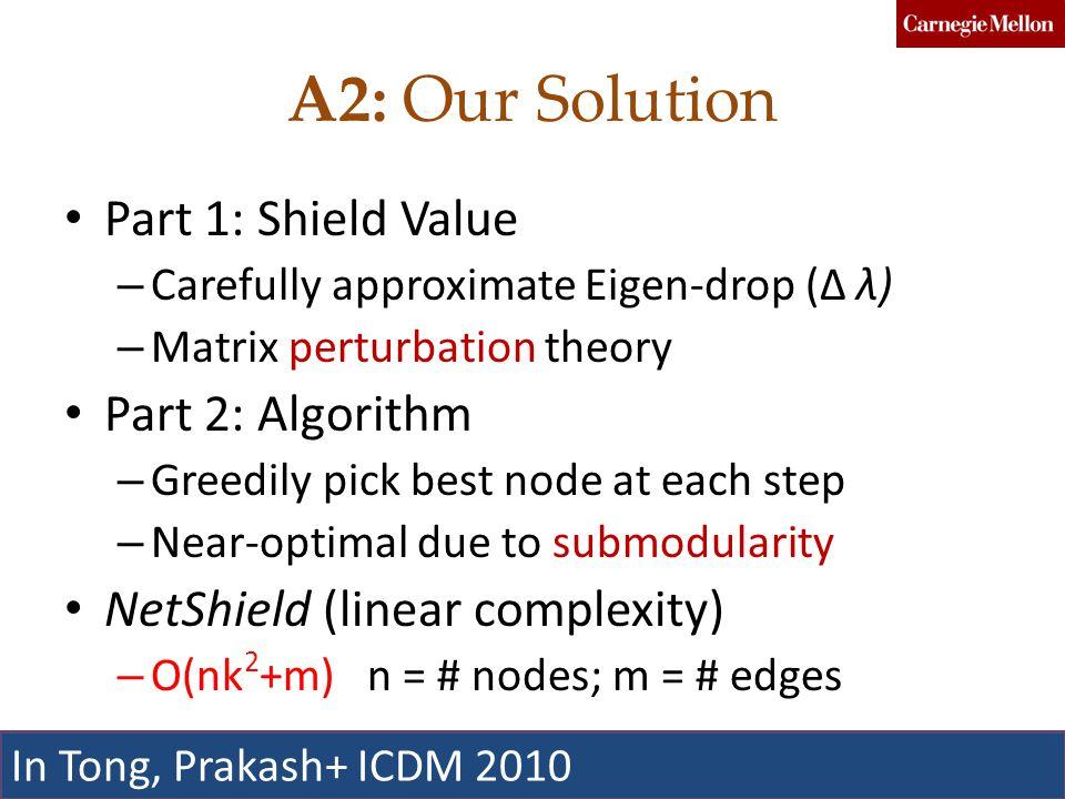 A2: Our Solution Part 1: Shield Value – Carefully approximate Eigen-drop (Δ λ) – Matrix perturbation theory Part 2: Algorithm – Greedily pick best node at each step – Near-optimal due to submodularity NetShield (linear complexity) – O(nk 2 +m) n = # nodes; m = # edges Faloutsos, Prakash, Chau, Koutra, Akoglu90Taiwan 12 In Tong, Prakash+ ICDM 2010