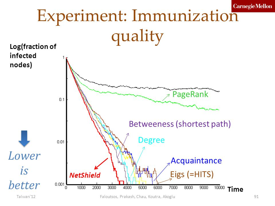 Experiment: Immunization quality Log(fraction of infected nodes) NetShield Degree PageRank Eigs (=HITS) Acquaintance Betweeness (shortest path) Lower is better Time Faloutsos, Prakash, Chau, Koutra, Akoglu91Taiwan 12