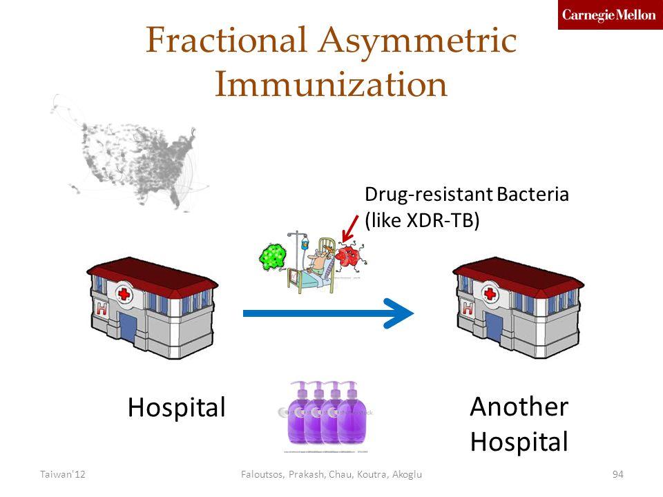 Fractional Asymmetric Immunization Hospital Another Hospital Drug-resistant Bacteria (like XDR-TB) Faloutsos, Prakash, Chau, Koutra, Akoglu94Taiwan 12