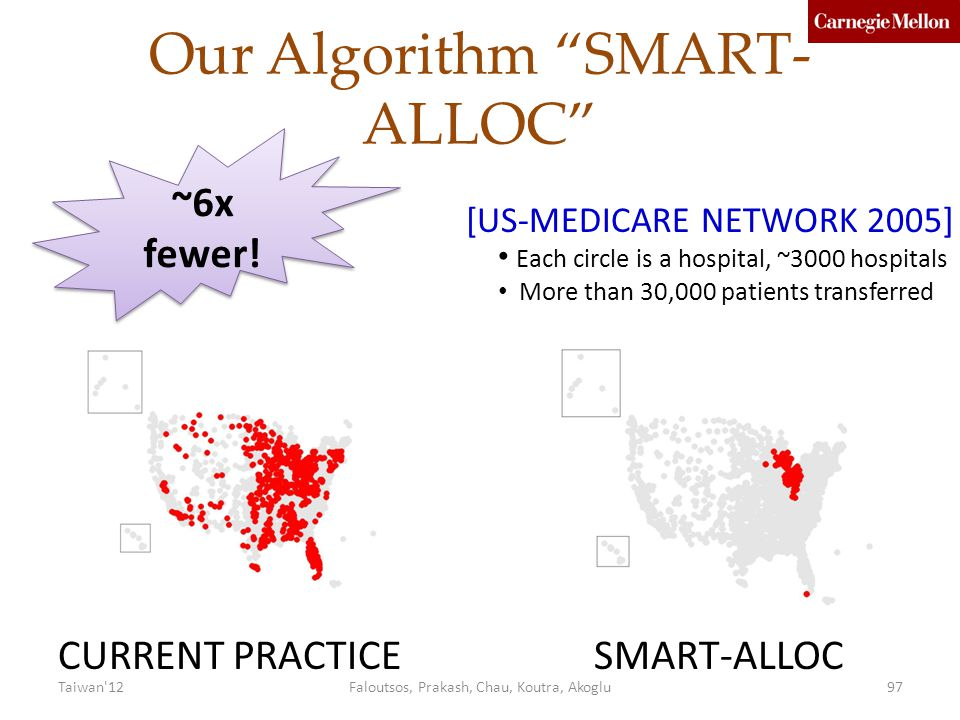 Our Algorithm SMART- ALLOC CURRENT PRACTICESMART-ALLOC [US-MEDICARE NETWORK 2005] Each circle is a hospital, ~3000 hospitals More than 30,000 patients transferred ~6x fewer.