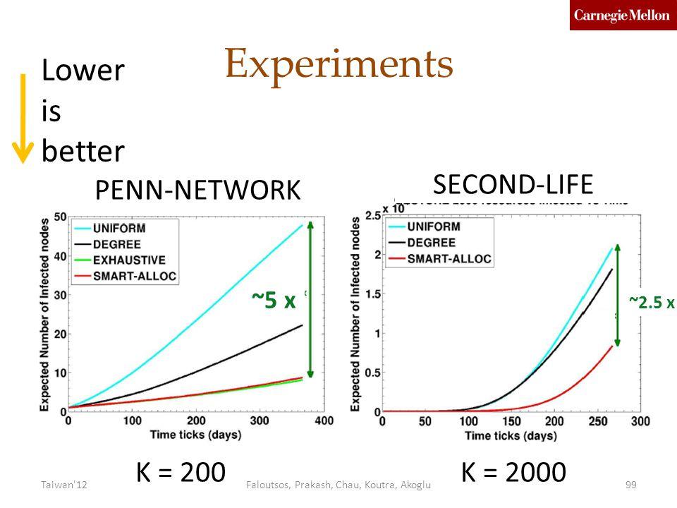 Experiments K = 200K = 2000 PENN-NETWORK SECOND-LIFE ~5 x ~2.5 x Lower is better Faloutsos, Prakash, Chau, Koutra, Akoglu99Taiwan 12