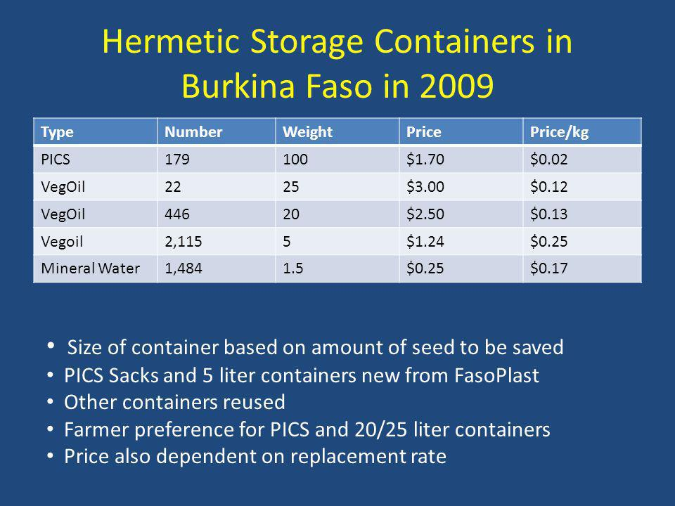 Hermetic Storage Containers in Burkina Faso in 2009 TypeNumberWeightPricePrice/kg PICS179100$1.70$0.02 VegOil2225$3.00$0.12 VegOil44620$2.50$0.13 Vegoil2,1155$1.24$0.25 Mineral Water1,4841.5$0.25$0.17 Size of container based on amount of seed to be saved PICS Sacks and 5 liter containers new from FasoPlast Other containers reused Farmer preference for PICS and 20/25 liter containers Price also dependent on replacement rate