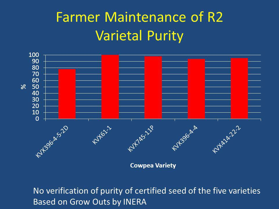 Farmer Maintenance of R2 Varietal Purity No verification of purity of certified seed of the five varieties Based on Grow Outs by INERA