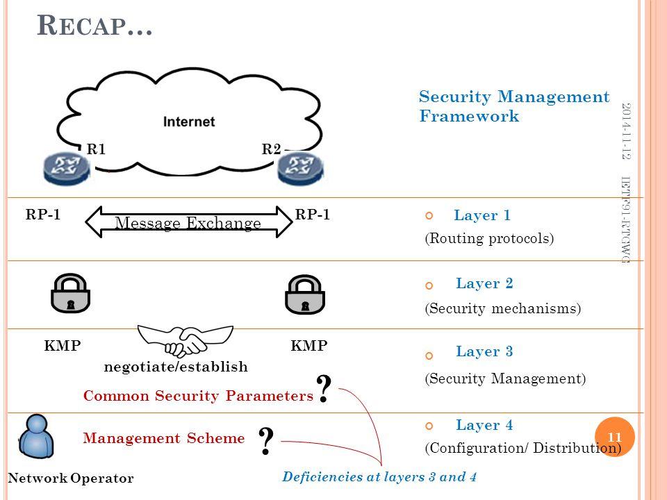 R ECAP … (Routing protocols) (Security mechanisms) (Security Management) (Configuration/ Distribution) R1R2 RP-1 Message Exchange Network Operator .