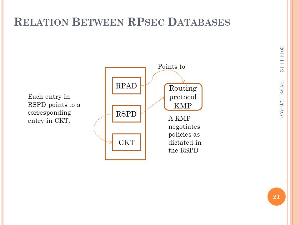R ELATION B ETWEEN RP SEC D ATABASES RPAD RSPD CKT Routing protocol KMP Each entry in RSPD points to a corresponding entry in CKT, Points to A KMP negotiates policies as dictated in the RSPD 21 2014-11-12 IETF91-RTGWG