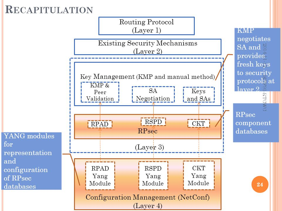 R ECAPITULATION 24 Routing Protocol (Layer 1) Key Management (KMP and manual method) Configuration Management (NetConf) (Layer 4) RPsec Existing Security Mechanisms (Layer 2) KMP & Peer Validation SA Negotiation Keys and SAs RPAD RSPD CKT RPAD Yang Module RSPD Yang Module CKT Yang Module (Layer 3) RPsec component databases YANG modules for representation and configuration of RPsec databases KMP negotiates SA and provides fresh keys to security protocols at layer 2 2014-11-12 IETF91-RTGWG