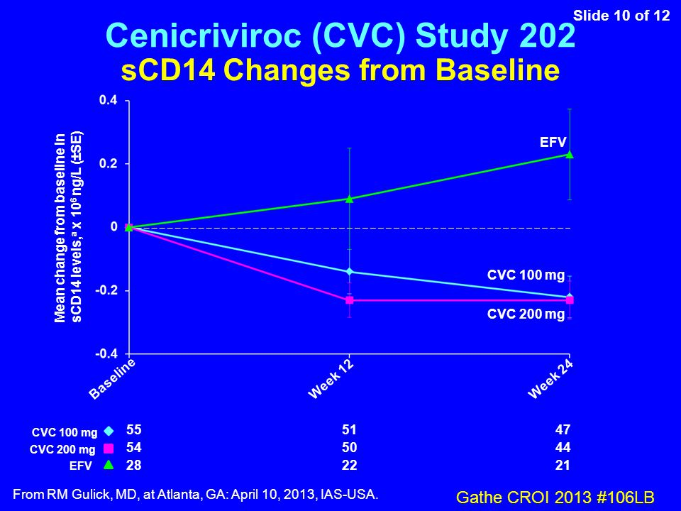 Slide 10 of 12 From RM Gulick, MD, at Atlanta, GA: April 10, 2013, IAS-USA. sCD14 Changes from Baseline 555147 545044 282221 Mean change from baseline