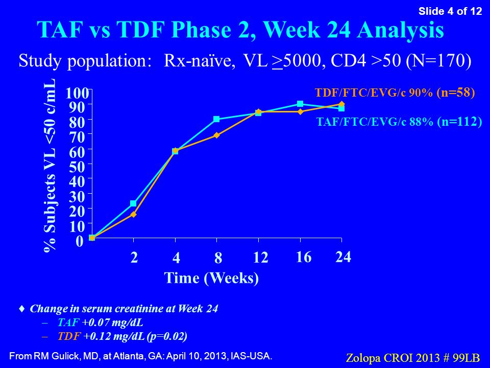 Slide 4 of 12 From RM Gulick, MD, at Atlanta, GA: April 10, 2013, IAS-USA. Zolopa CROI 2013 # 99LB TAF vs TDF Phase 2, Week 24 Analysis 0 10 20 30 40