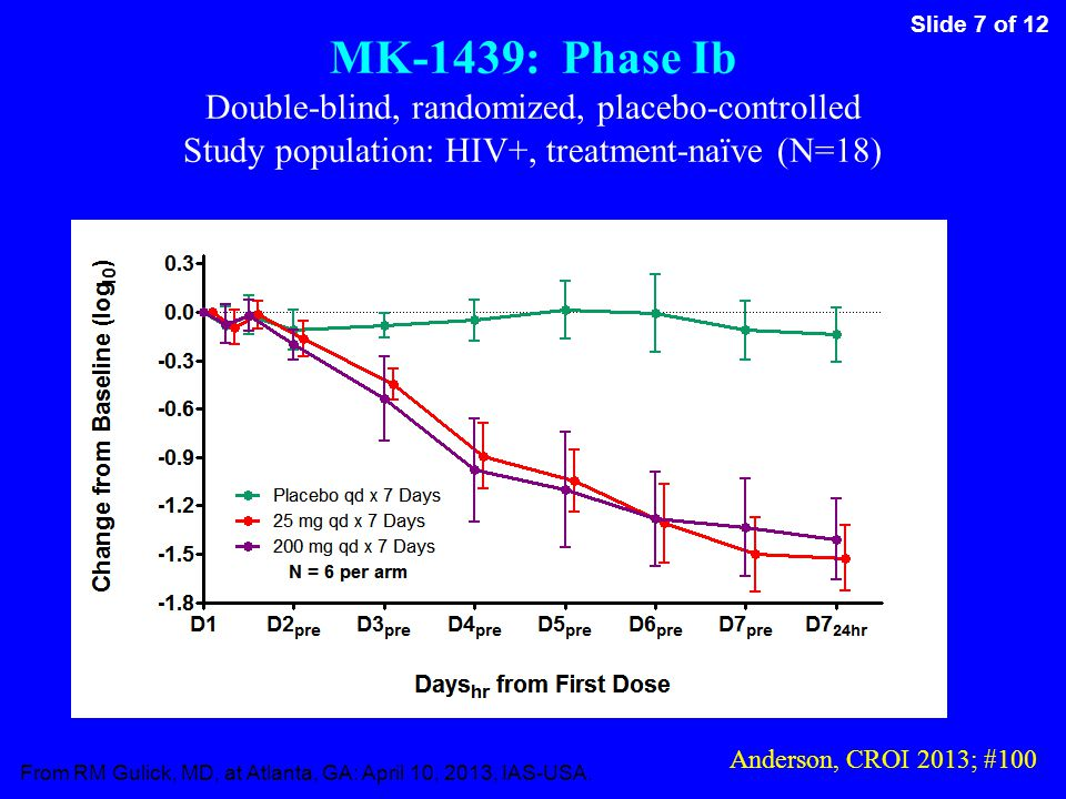 Slide 7 of 12 From RM Gulick, MD, at Atlanta, GA: April 10, 2013, IAS-USA. MK-1439: Phase Ib Double-blind, randomized, placebo-controlled Study popula
