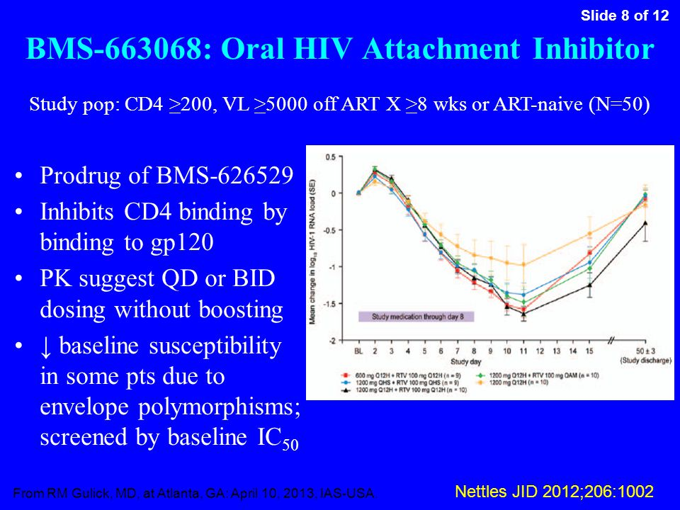 Slide 8 of 12 From RM Gulick, MD, at Atlanta, GA: April 10, 2013, IAS-USA. BMS-663068: Oral HIV Attachment Inhibitor Prodrug of BMS-626529 Inhibits CD