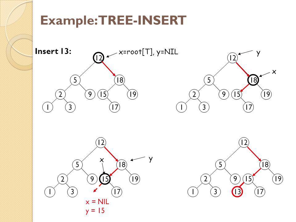 Example: TREE-INSERT 2 13 5 9 12 18 1519 17 x=root[T], y=NIL Insert 13: 2 13 5 9 12 18 1519 17 x 2 13 5 9 12 18 15 19 17 x x = NIL y = 15 13 2 13 5 9 12 18 1519 17 y y