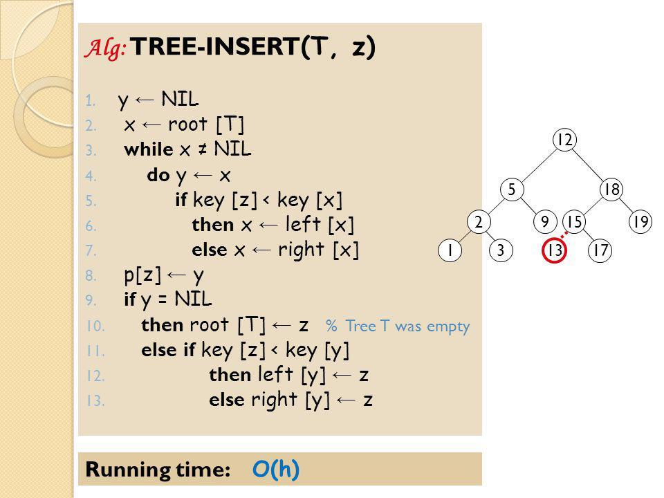 Alg: TREE-INSERT (T, z) 1.y ← NIL 2. x ← root [T] 3.